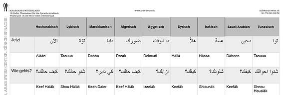 Übersetzungsbüro Arabisch  Deutsch  Englisch auch mit Beglaubigung:  ترجمة محلفة: عربي  ألماني