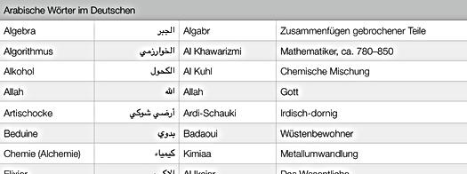 Übersetzungsbüro Arabisch <> Deutsch <> Englisch auch mit Beglaubigung:  ترجمة محلفة: عربي <> ألماني <>