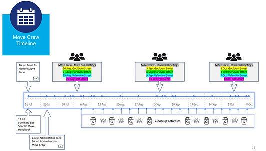 movecrew timeline.JPG