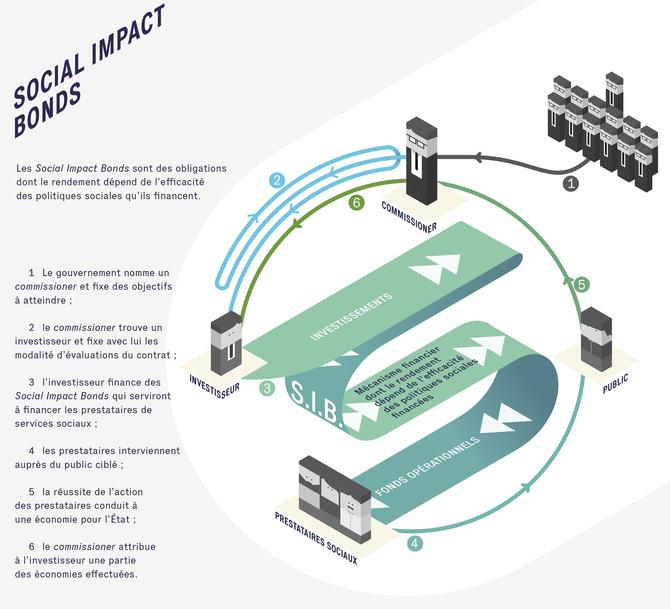 "C'est quoi un ""Social Impact Bond"" (SIB) ?"