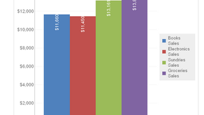 Vertical Values on Bar Charts in MicroStrategy