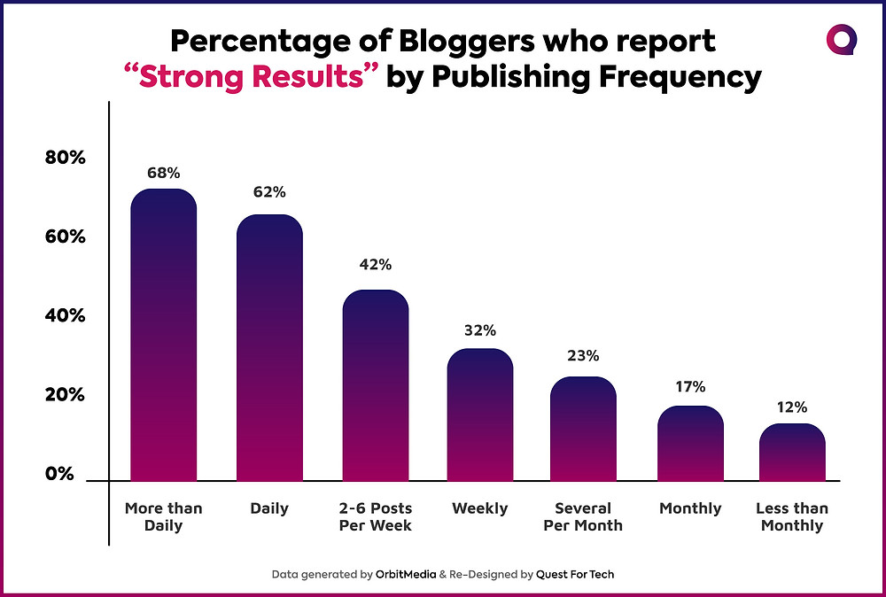 Blog Publishing Statistics