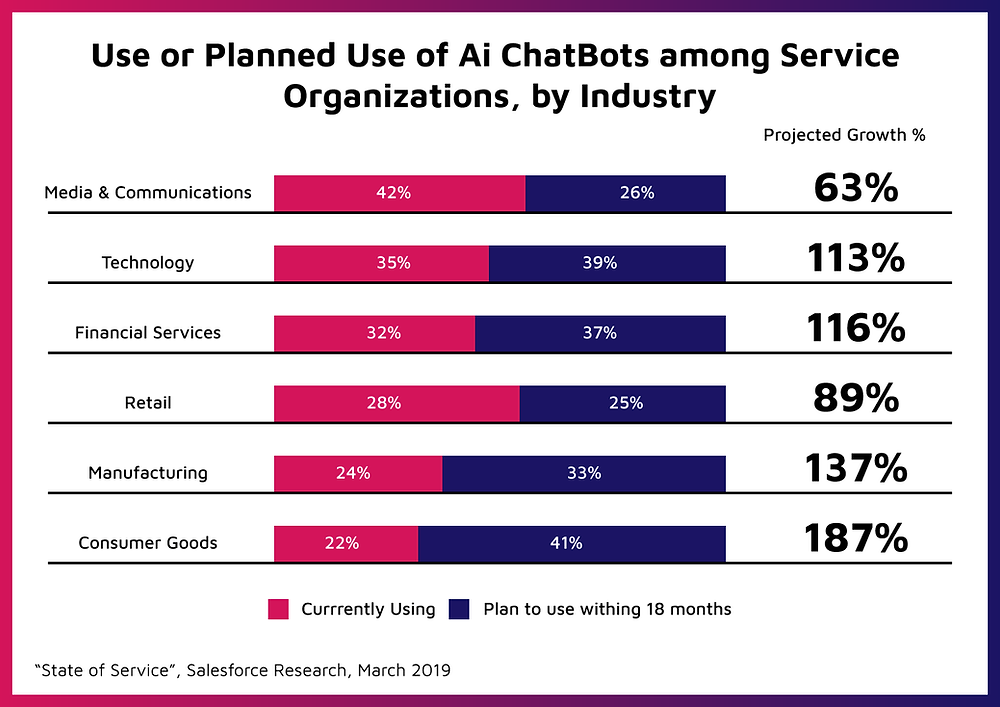 Data on use of ChatBots industry wise