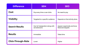 Difference between SEM & SEO