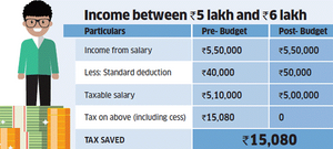 Income Tax between 5 Lakhs to 6 Lakhs