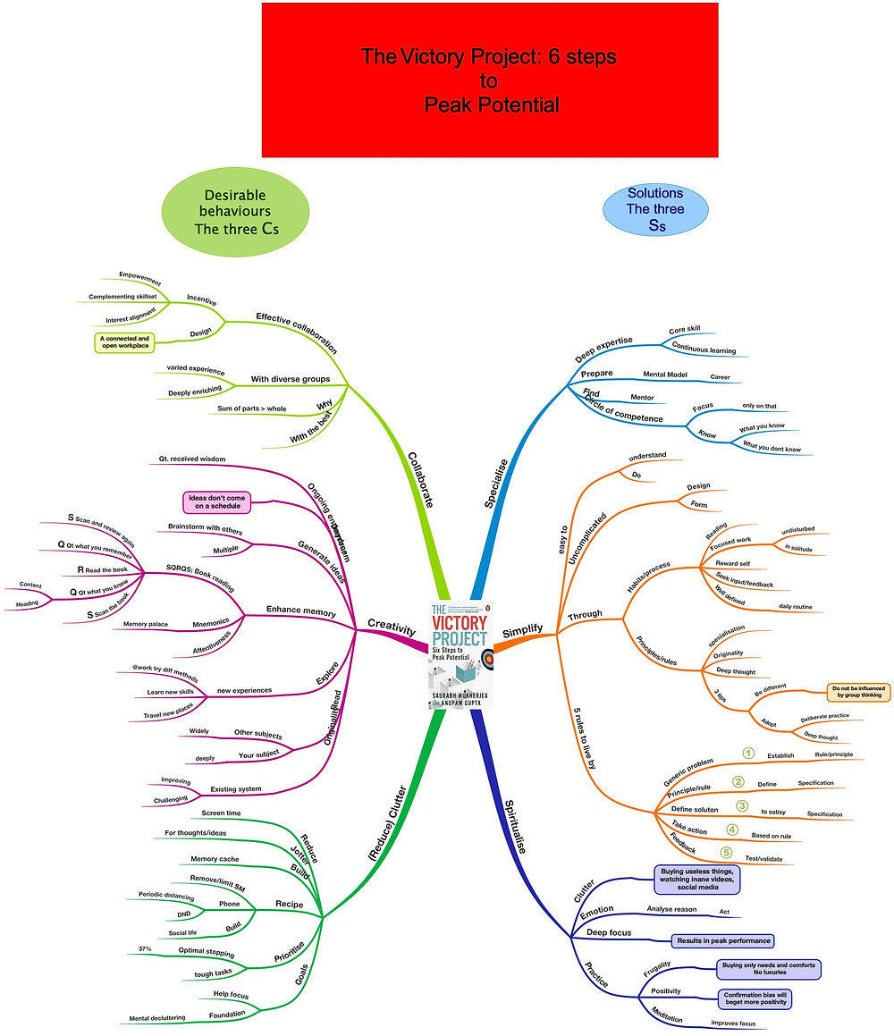 Mind Mapping a Book