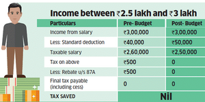 Income Tax between 2.5 Lakhs to 3 Lakhs