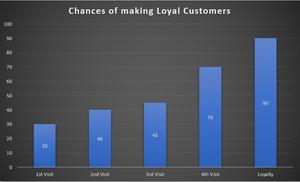 Chances of Making Loyal Customers