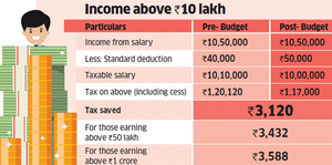 Income Tax above 10 Lakhs