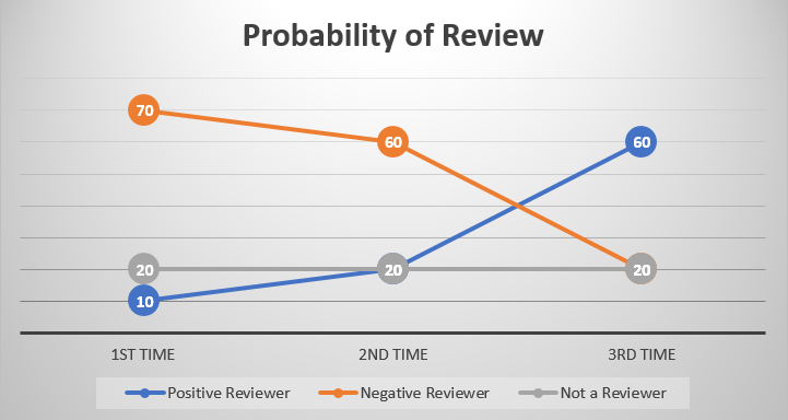 Profitability Review of Restaurant