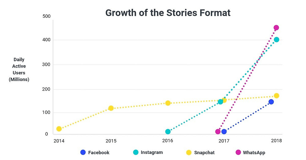 Growth of Short Stories Data