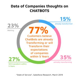 Data on ChatBots