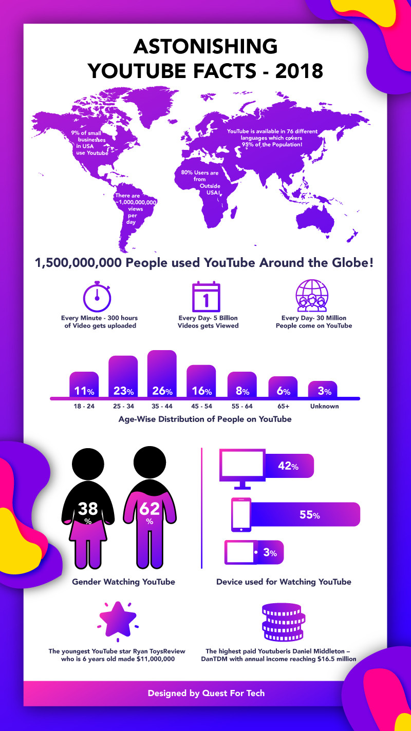 Stats of YouTube 2018