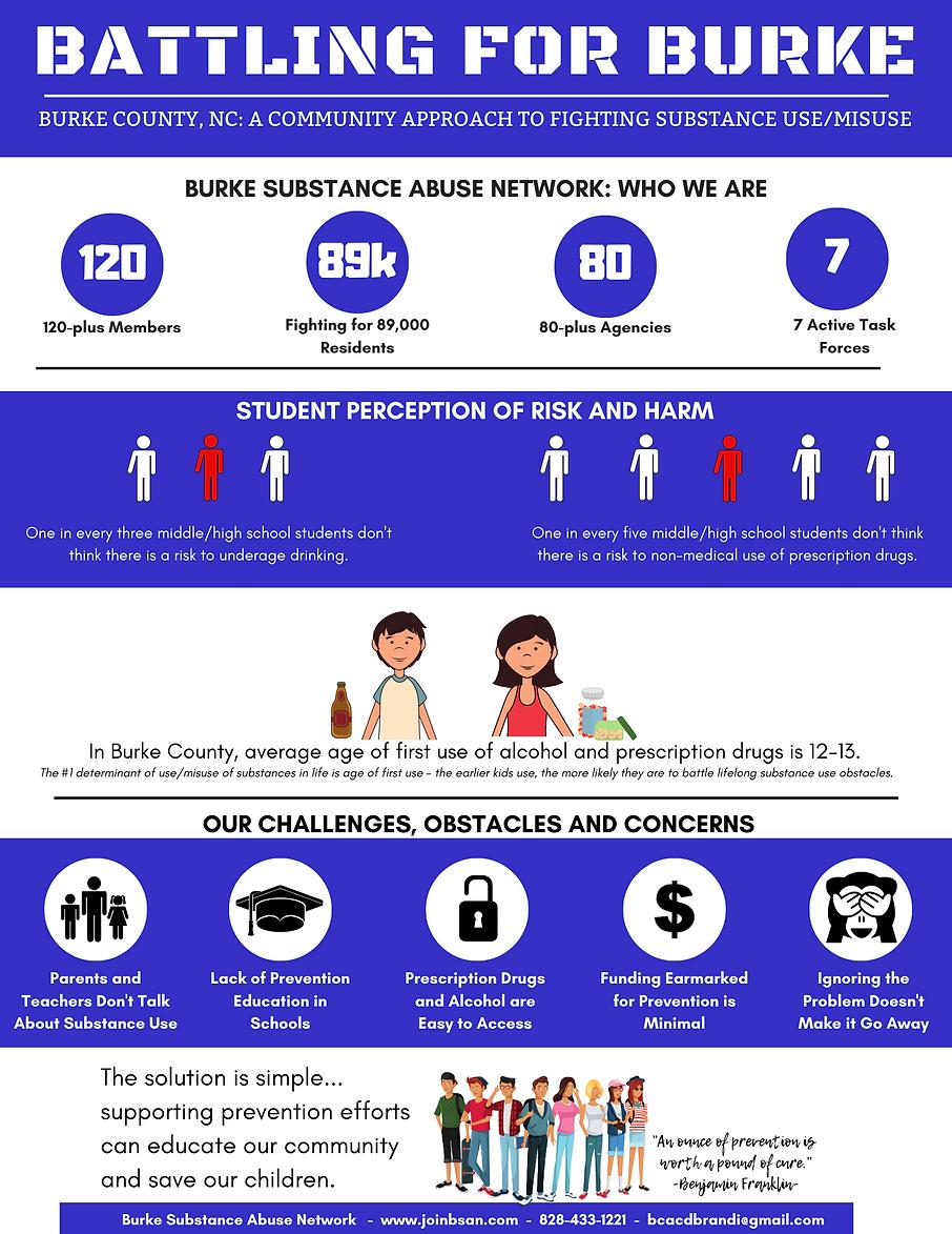 Battling for Burke Infographic-3.3.2020