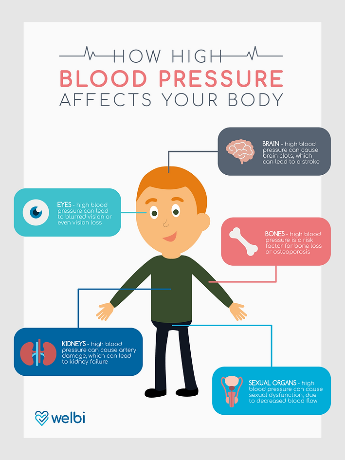 can high blood pressure affect sexuality