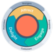 hubspot-flywheel-with-customer-stage.png