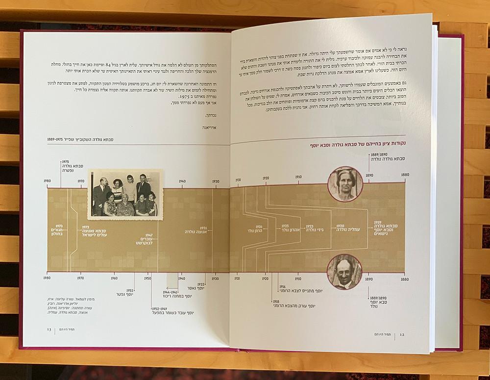 נונה ספר משפחה ציר זמן