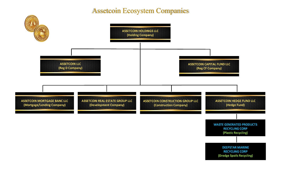 Assetcoin Ecosystem Companies 082821.png