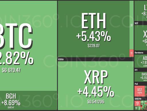 Crypto Market Cap Reaches Over $220 Billion