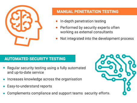 How to combine Pentesting with Automation to improve your security