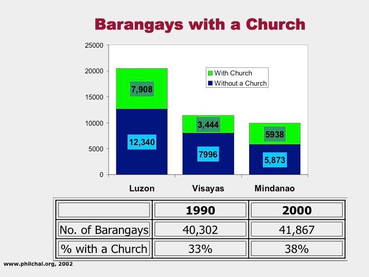 13 Brgys w Church.jpg