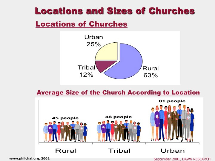 11 Loc Size of Church.jpg