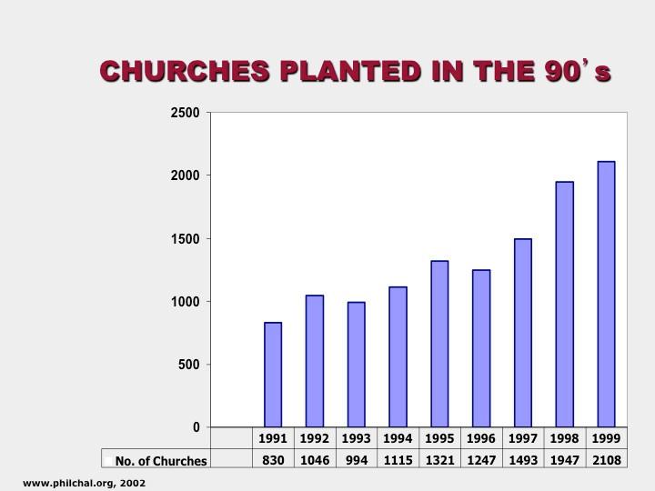 16 Church Plants 90s.jpg