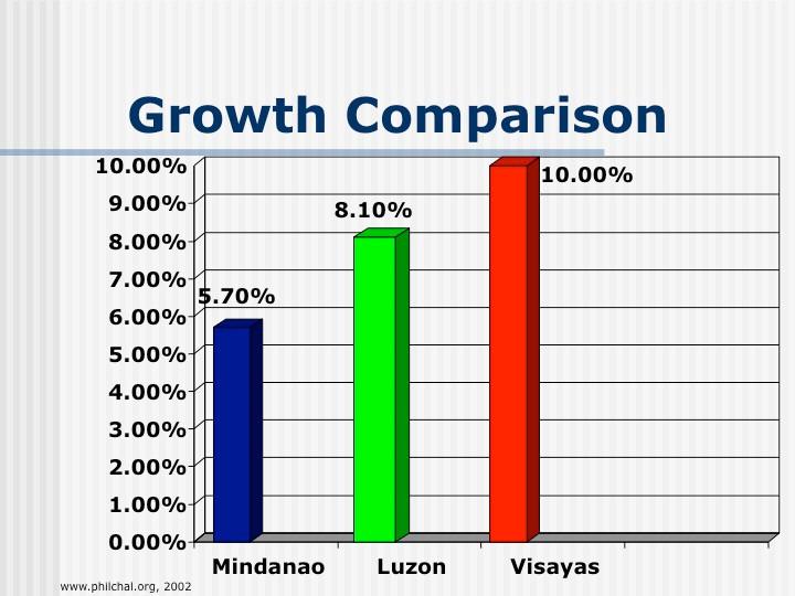 15 Growth Comparison.jpg