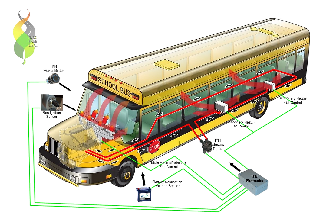 Idle Free Heat school bus system
