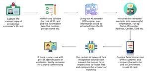 KYC process automation using AI