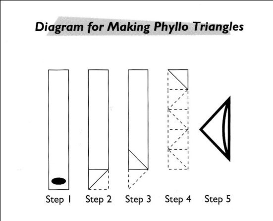 Diagram for making Phyllo Triangles