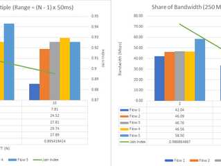 Pacing at the fair-share of the bottleneck bandwidth *without* explicit network-level feedback