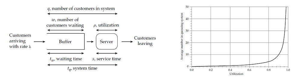 In classical queuing theory, packets are customers awaiting a service i.e., transmission