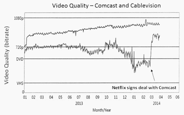 Improved video quality following Netflix Comcast Deal