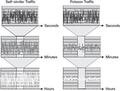 Internet traffic does not really have what can be described as a typical average when compared to say voice traffic