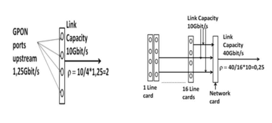 The congestion ratio is used to assess potential bottlenecks at the interconnection of G-PON line cards and network cards.