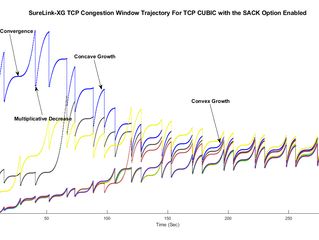 Analysing the performance of active TCP connections in ultra-fast networks