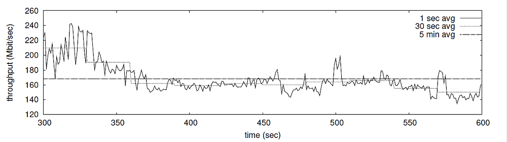 Variability of traffic intensity across a link at different timescales (SOURCE: Thesis - NETWORK LINK DIMENSIONING A measurement & modeling based approach)