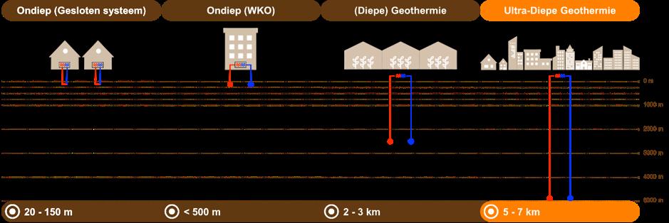 Varianten geothermie
