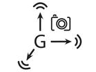 G-force Snapshot