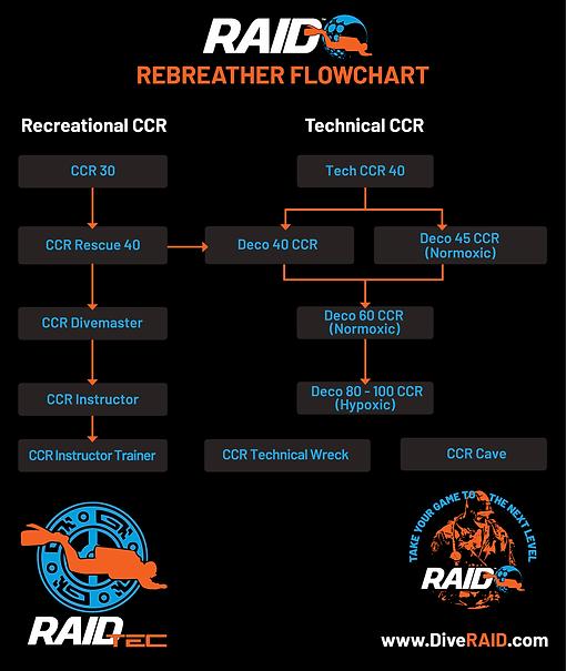 RAID_RebreatherFlowCondncd_2019.png