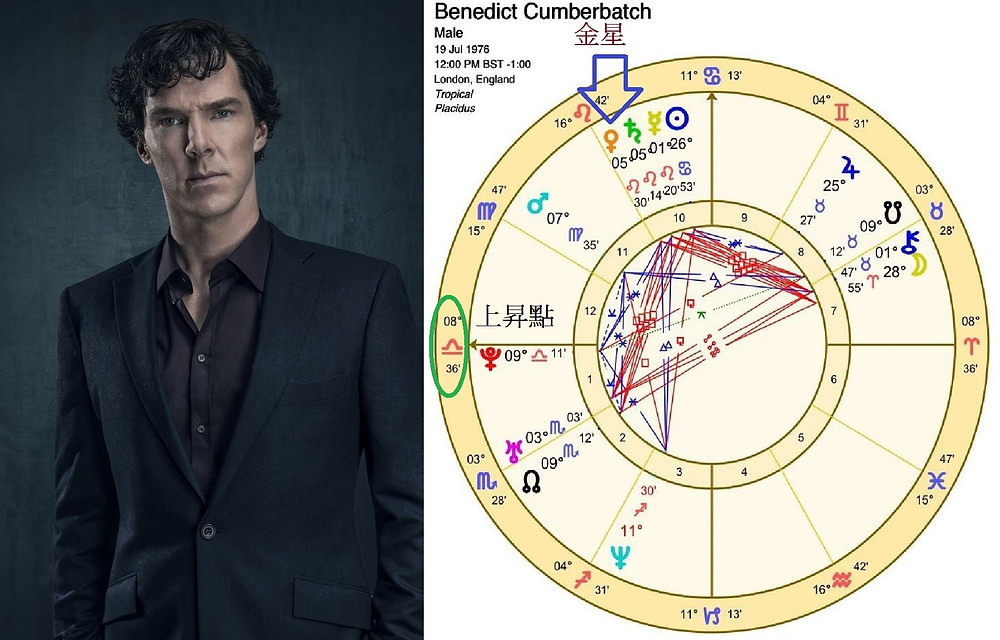 Benedict Cumberbatch演福爾摩斯