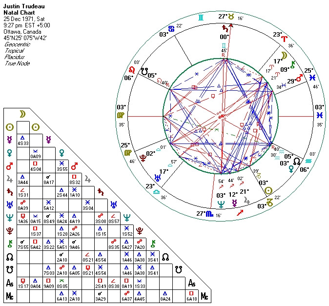 Canadian Prime Minister Justin Trudeau birth chart