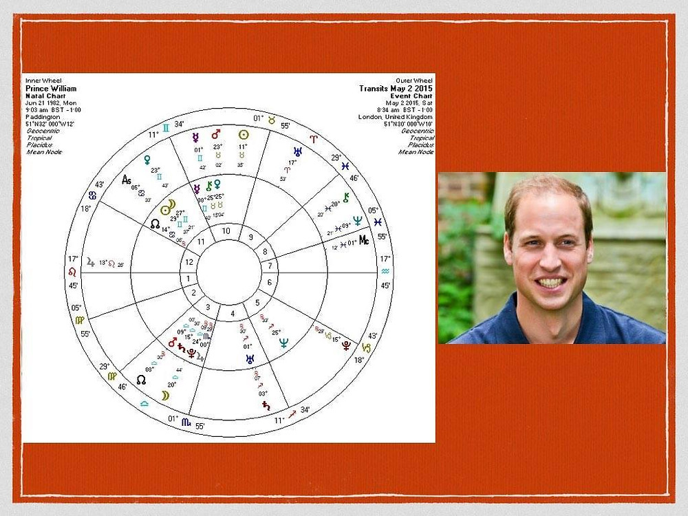 What are transits? Prince William's birth chart and transits