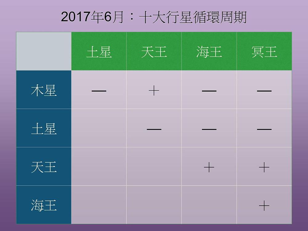 十大行星循環周期 (2017年6月)