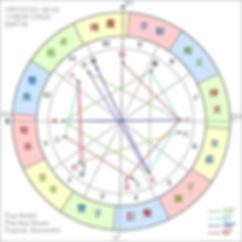免費個人占星出生盤