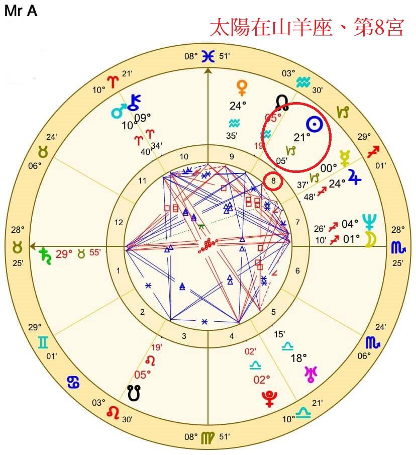 移民占星學案例