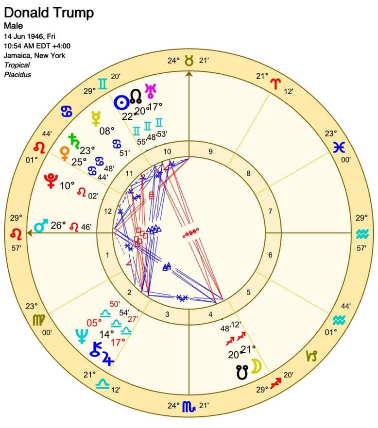 Birth chart's potential: Will Trump get a second term?
