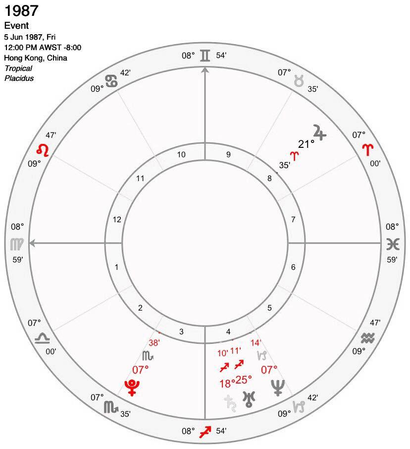 1987年6月五大行星位置