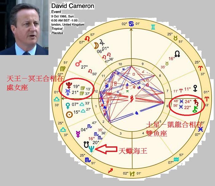 前英國首相卡梅倫 (David Cameron) 出生盤